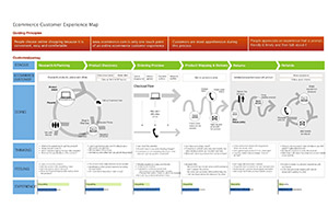 eCommerce Customer Journey Map