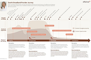 Broadband Customer Journey Map