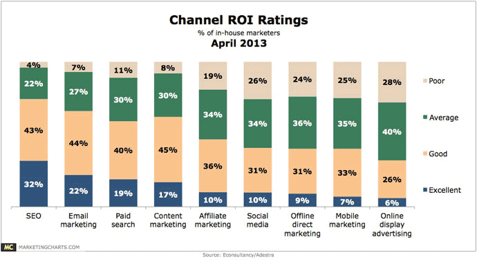 Channel ROI Ratings