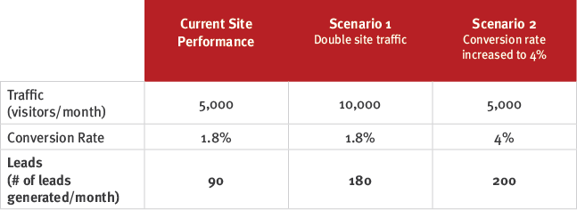 Site Performance Chart