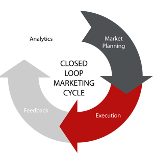 Closed Loop Marketing Cycle Chart