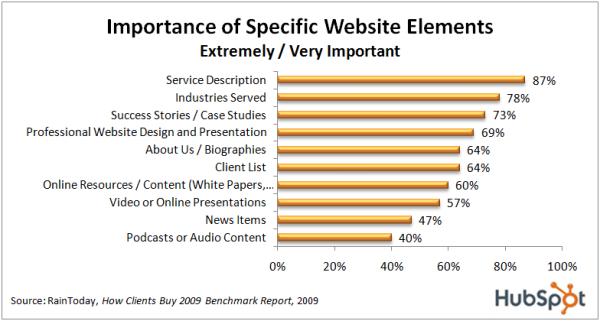 importance-of-website-element