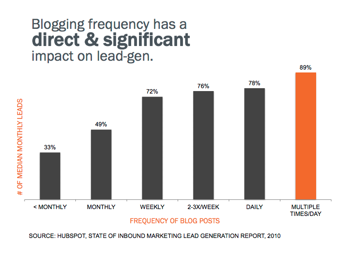 blogging-frequency