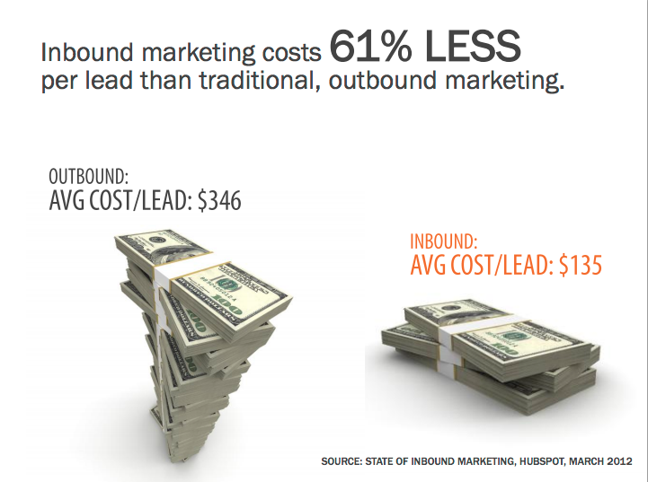 inbound-costs-less