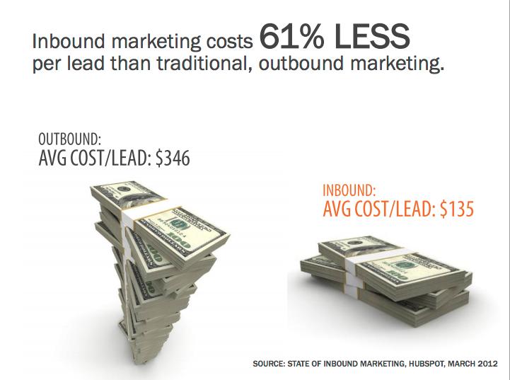 inbound-costs-less