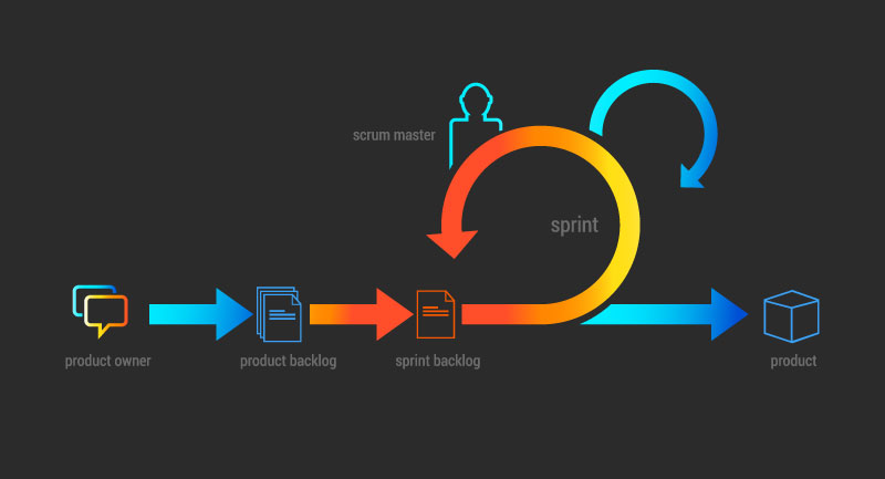 Diagram of agile methodology workflow