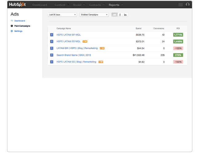 AdWords Optimization panel