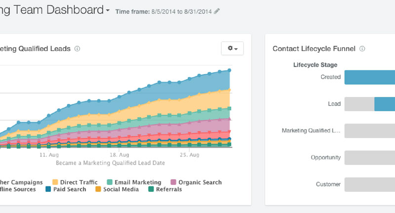 HubSpot reporting dashboard