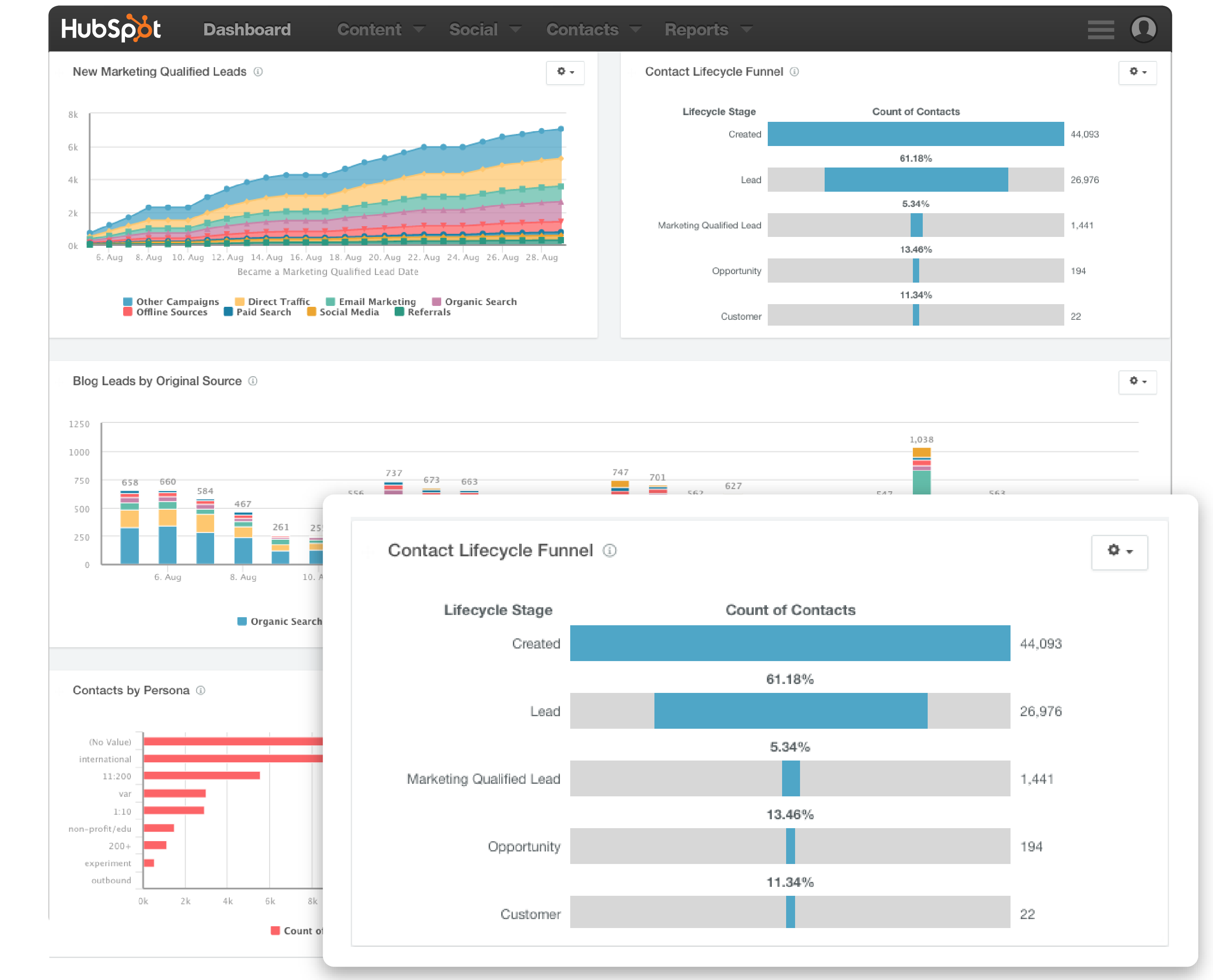 Reporting Add-on - Funnel Reports