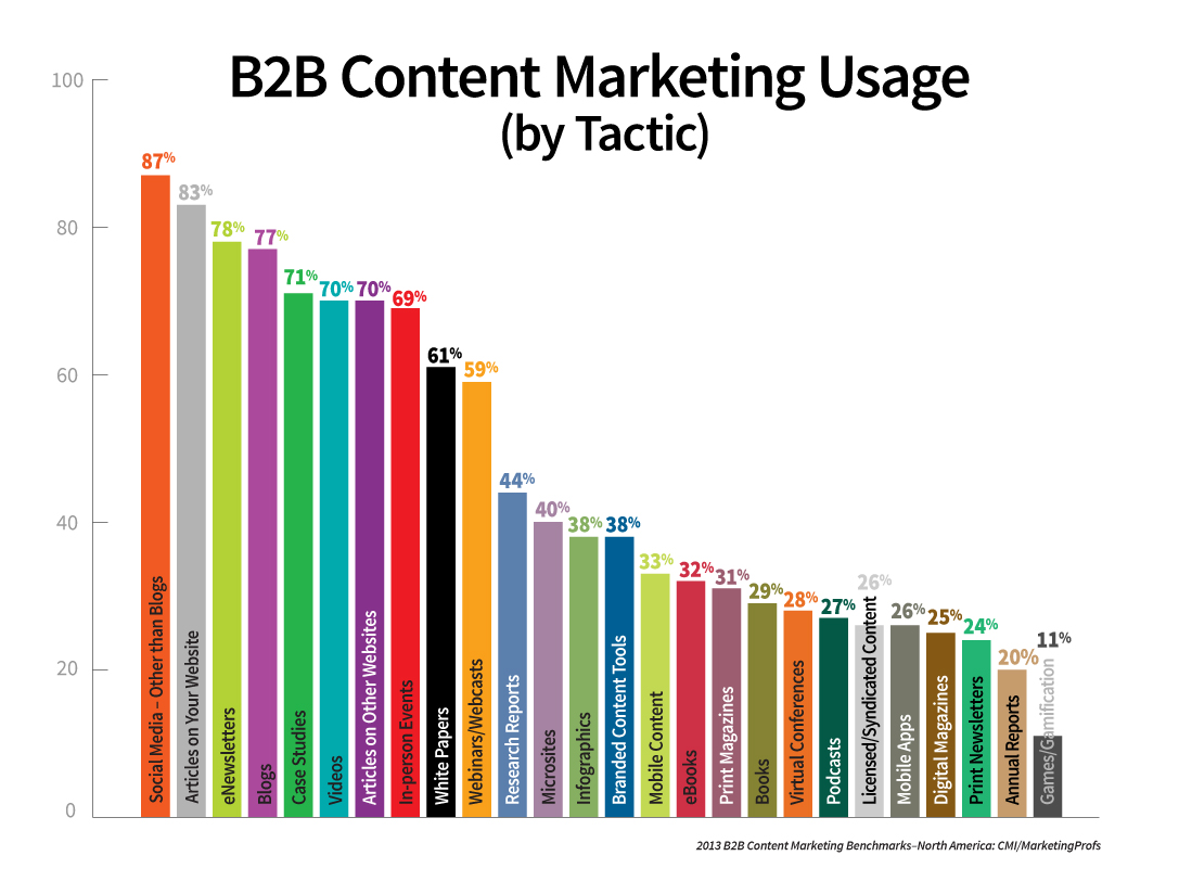 content-marketing-tactics