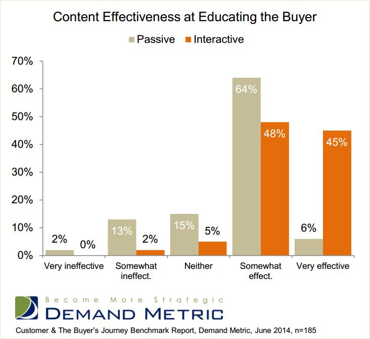 demandmetric-content-educating