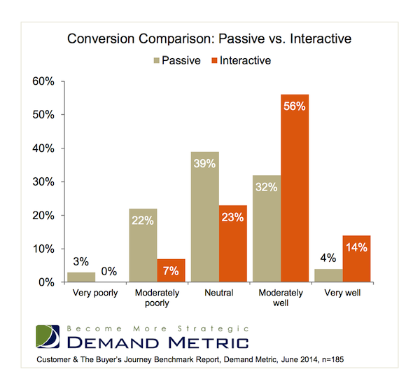 interactive-content-conversion-rate