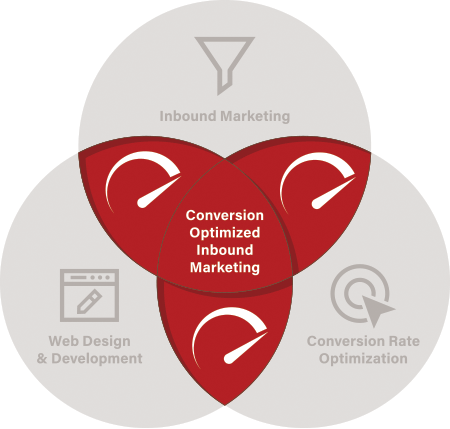 Diagram showing the acceleration points of Conversion Optimized Inbound Marketing