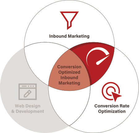 Diagram showing the acceleration point between inbound marketing and conversion rate optimization