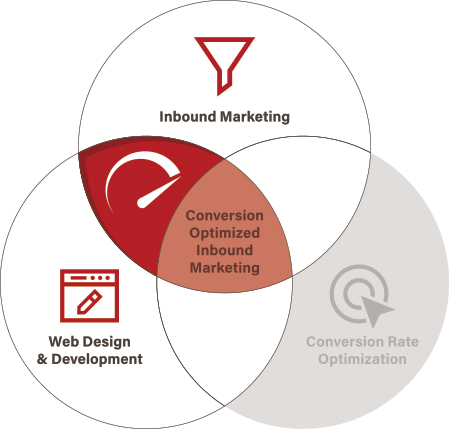 Diagram showing the acceleration point between inbound marketing and web design