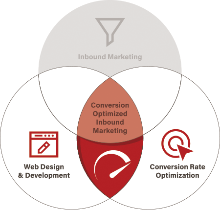 Diagram showing the acceleration point between web design and conversion rate optimization