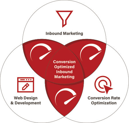 Diagram showing what makes up Conversion Optimized Inbound Marketing