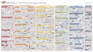 marketing-technology-landscape-300x169