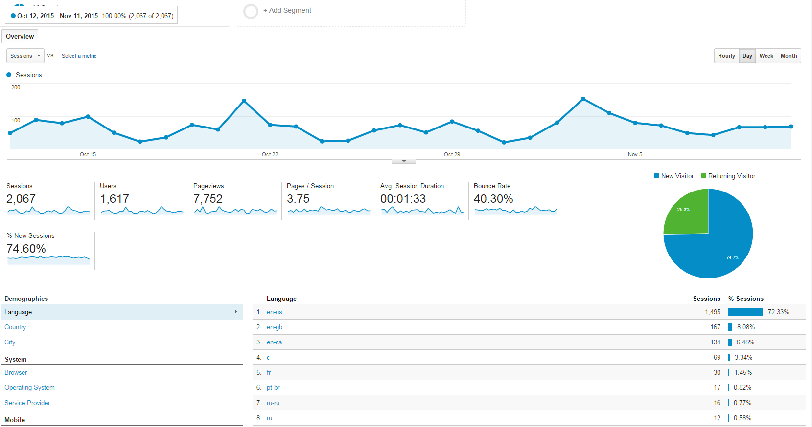 google-analytics-dashboard