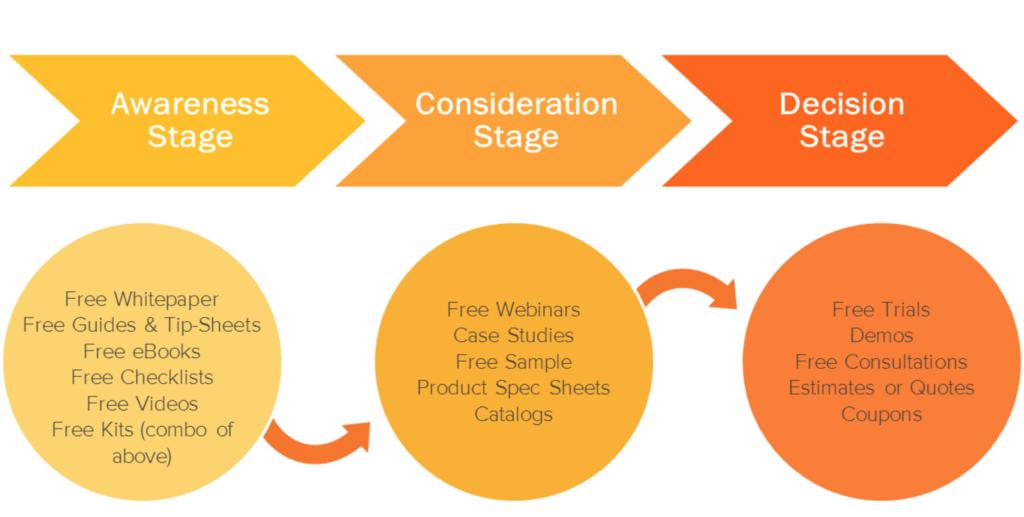 HubSpot Buyer's Journey Graphic