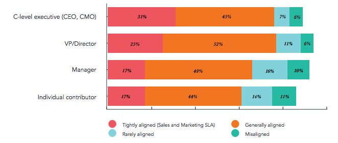 Chart depicting relationship between sales and marketing by Seniority