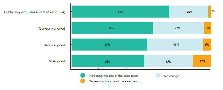 Chart depicting connection between sales and marketing relationship and sales team growth