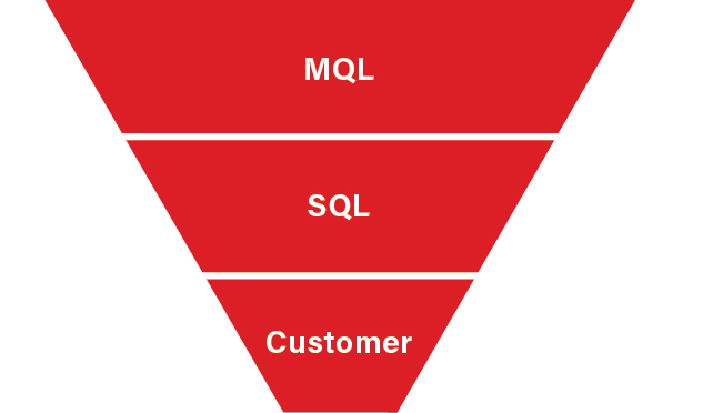Traditional sales funnel showing MQL, SQL, and Customer stages