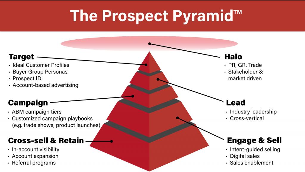 Kula's Prospect Pyramid for Account-Based Marketing