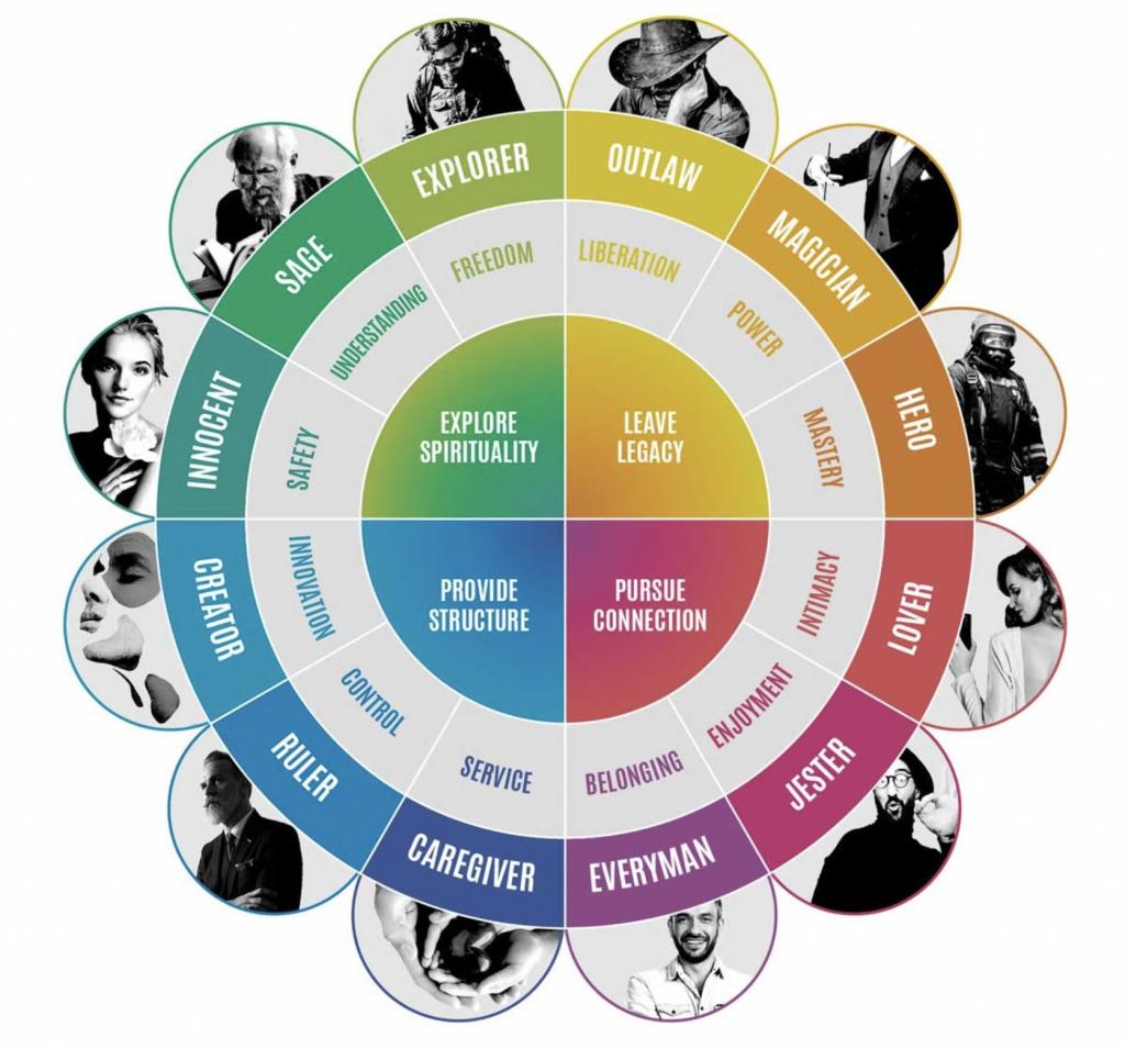 Archetype wheel, via https://iconicfox.com.au/brand-archetypes/
