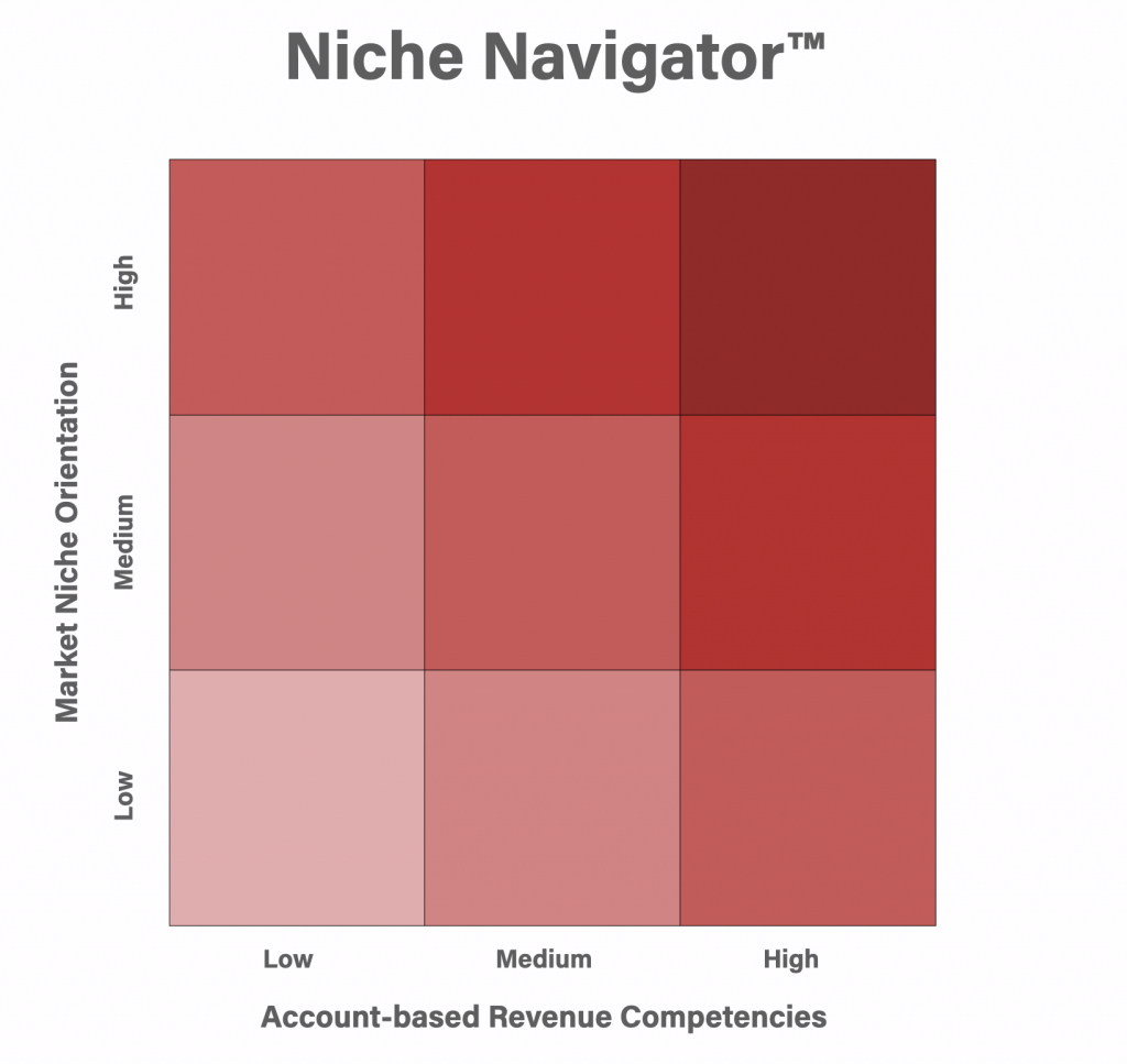 Niche Navigator Model